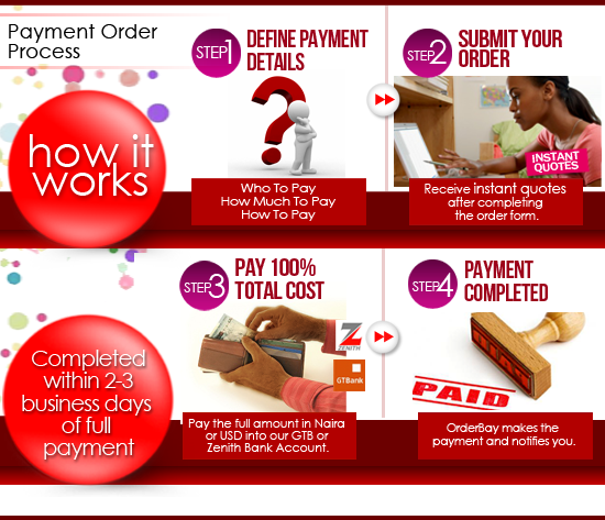 Payment Order Process